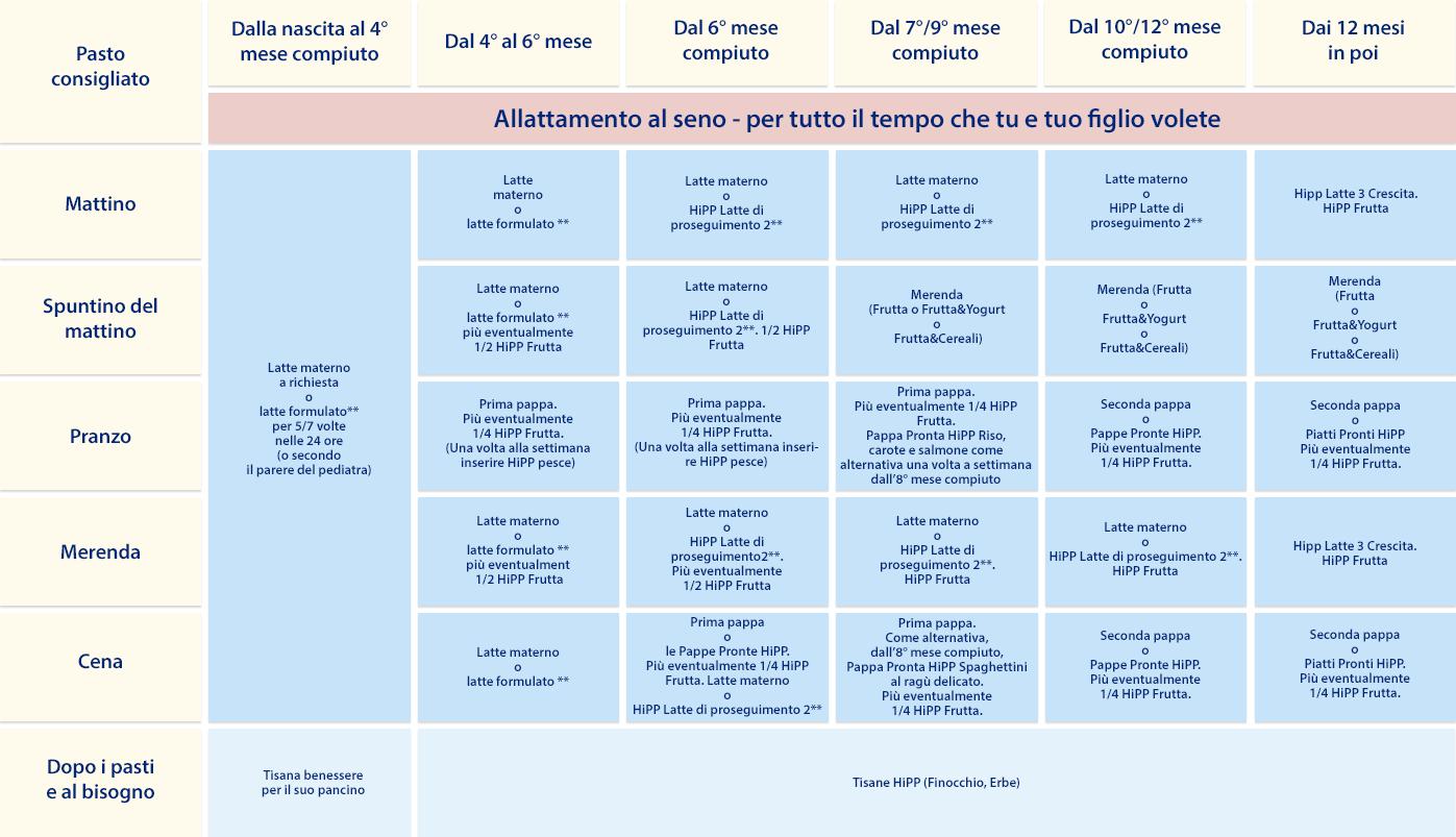 Unitn Calendario Accademico.Calendario Svezzamento Calendario 2020